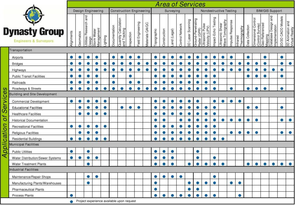 Dynasty Group Services Matrix